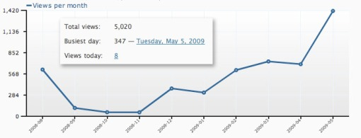 Monthly Site Views (not including author)
